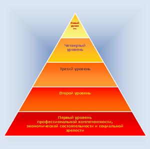 Пирамида предпочтений